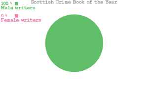 Scottish Crime